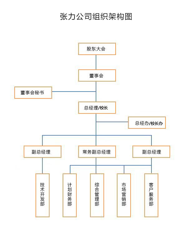 張力股份公司組織架構圖